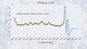 graph of poem to last