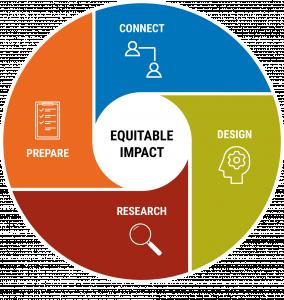 Academic Partnerships Logo (Connect, Design, Prepare, Research)